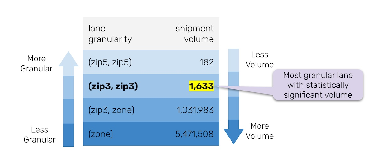 Chart showing relationship between shipment volume and lane granularity