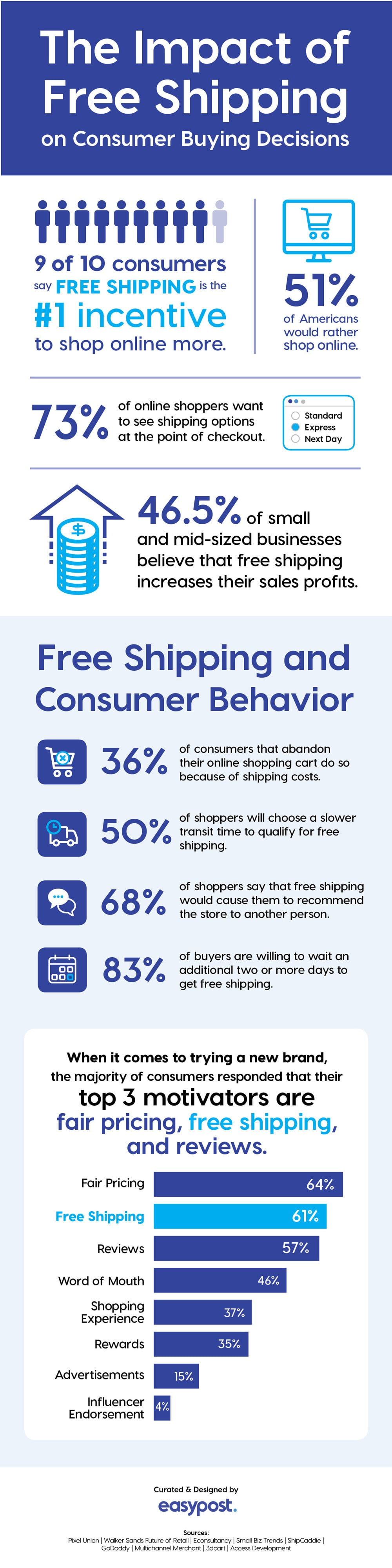 Free Shipping Infographic