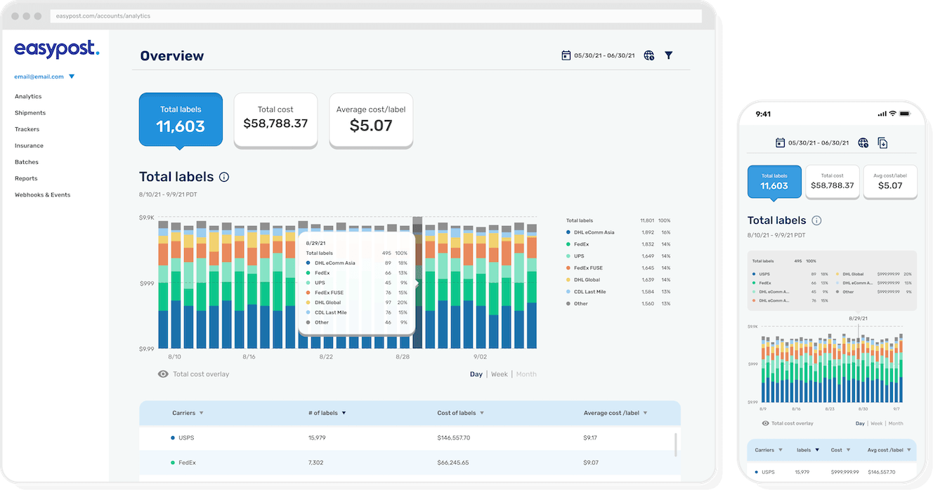 Desktop and mobile views of EasyPost's Analytics dashboard page