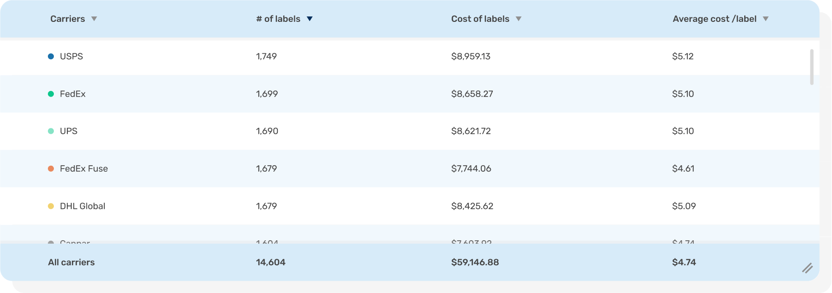 Desktop sized table of carriers, number of labels purchased, total cost, and average cost per label on EasyPost's Analytics dashboard page
