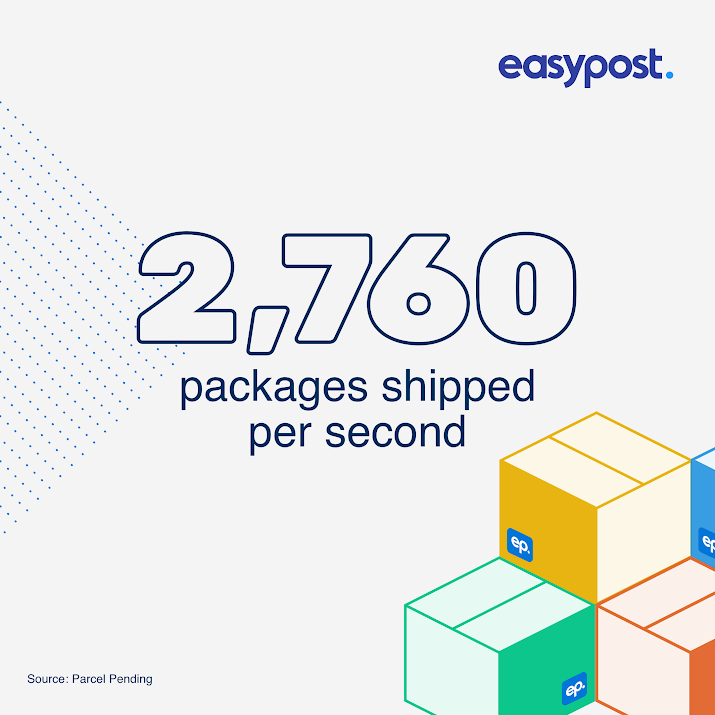 EasyPost 2,760 packages shipped per second