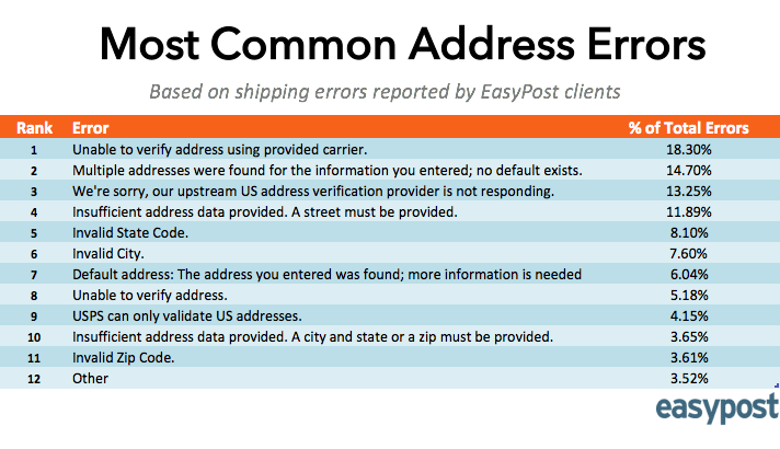 Most Common Address Errors
