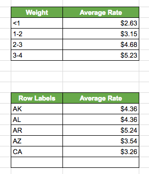 Pivot Tables for Cost Calculation