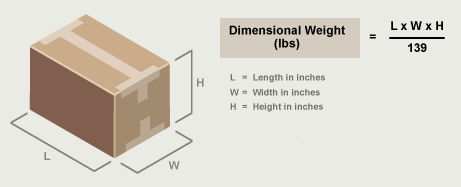 UPS Dimensional Weight Changes