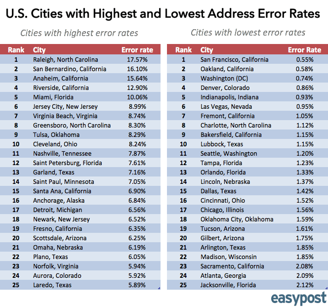 U.S. Cities with Highest and Lowest Address Errors