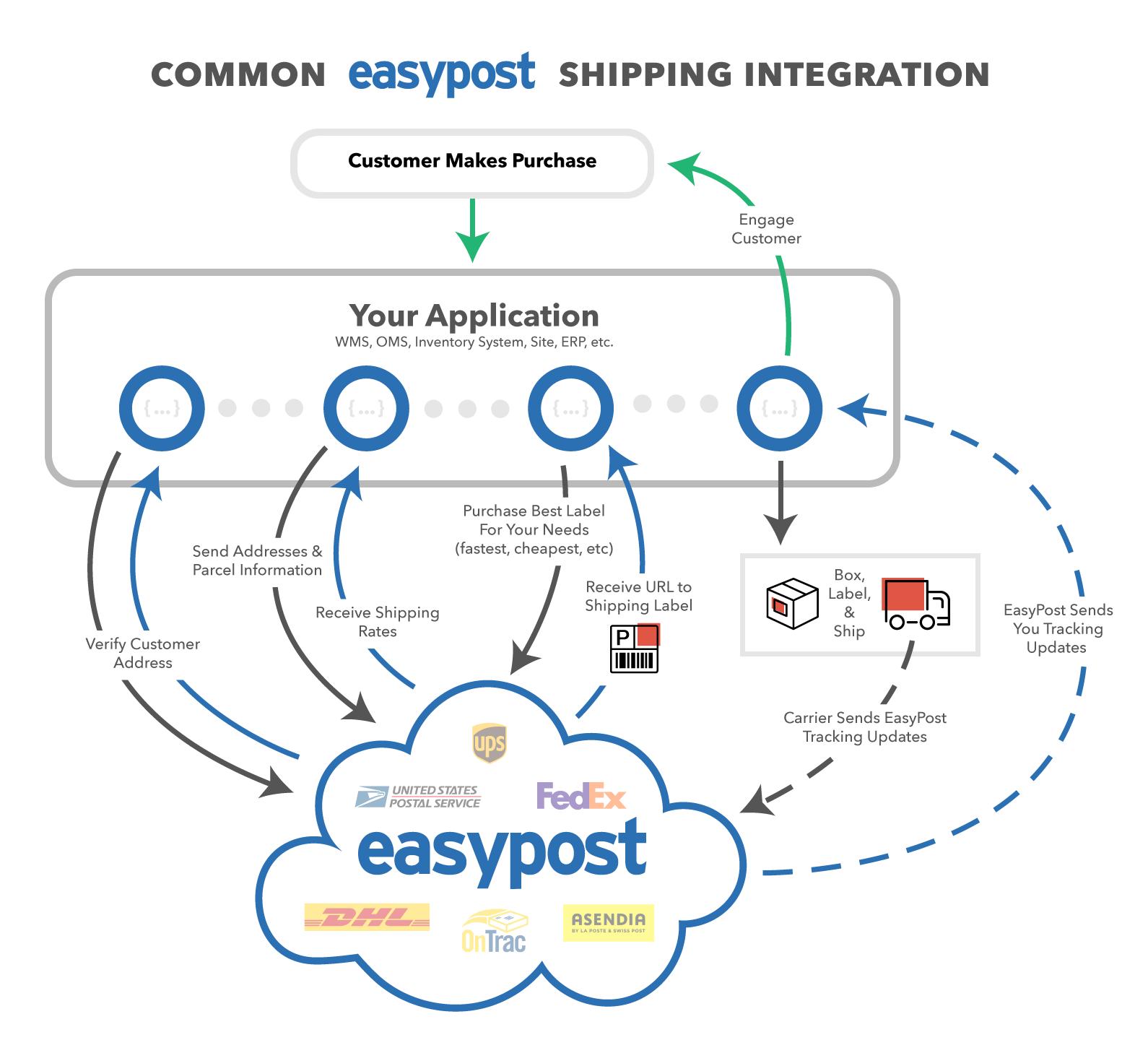 Common EasyPost Shipping Integration
