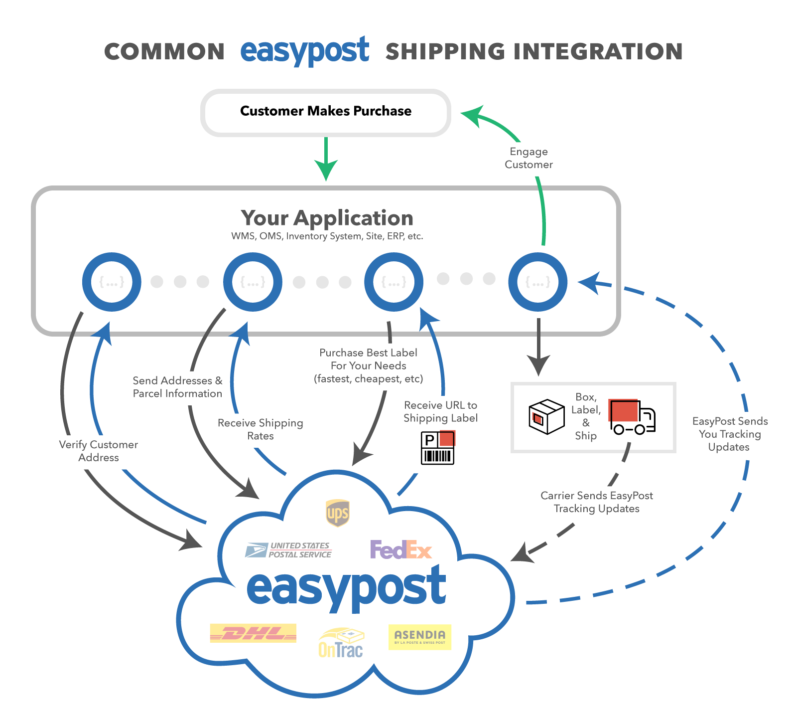 Common EasyPost Shipping Integration